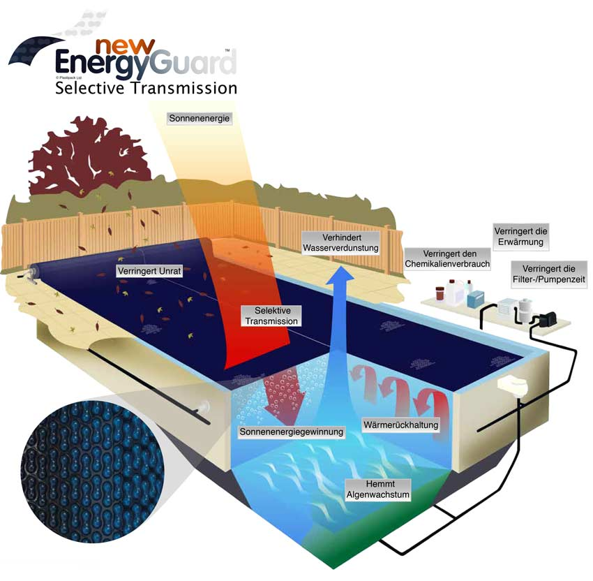 Merkmale der GeoBubble Solarplane EnergyGuard