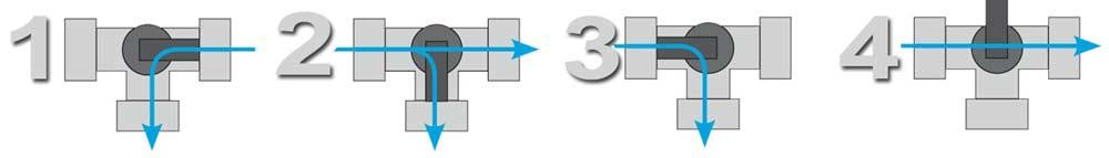 Steinbach Bypass-Set Funktionsweise