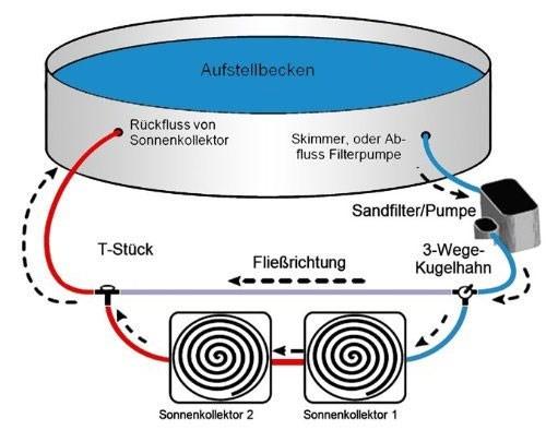 Bypass Set von Steinbach für Pool Solarheizung oder Wärmepumpe