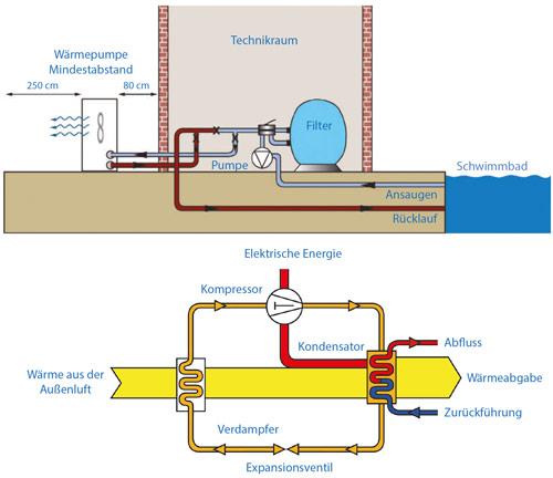 Funktionsschema einer Schwimmbad Wärmepumpe
