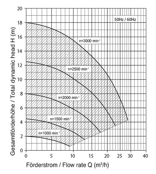 Grafik zu Leistungsdaten
