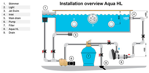 Überblick Installation Elektroheizer AQUA