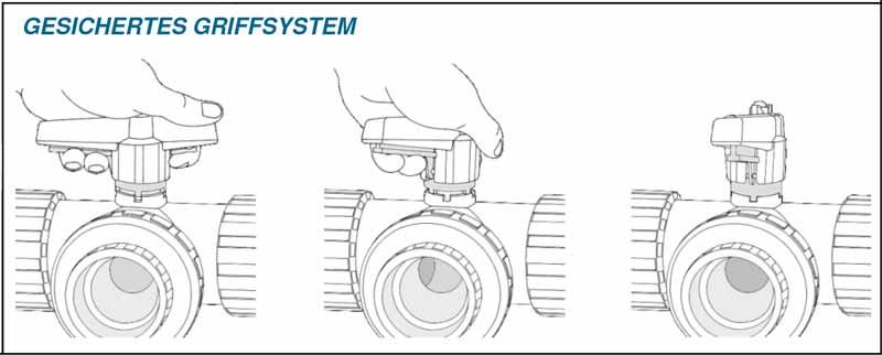Griffsystem vom Praher 3-Wege Kugelhahn S4, handbetätigt mit T-Kugel